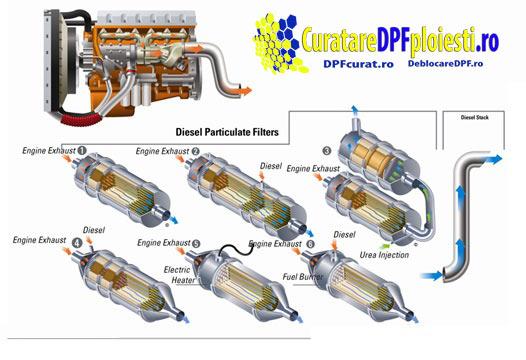 Această imagine are atributul alt gol; numele fișierului este Diesel_Particulate_Filter.jpg
